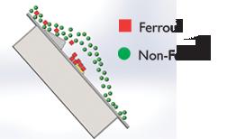 Ramp Pole Plate Magnet Separation
